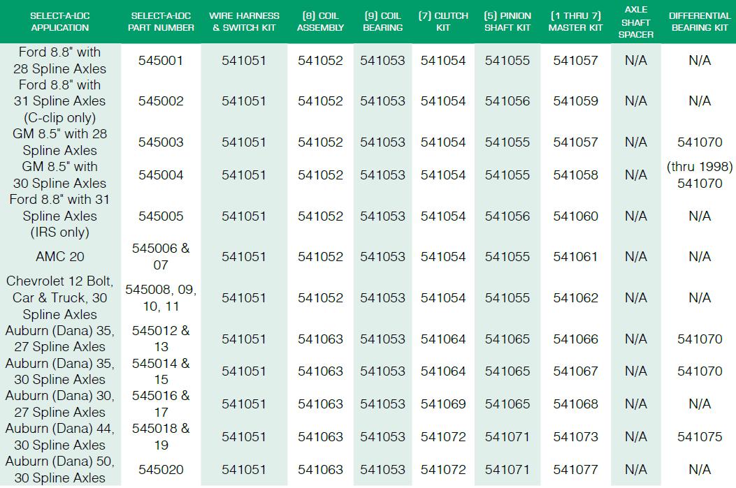 select a lock service kits chart
